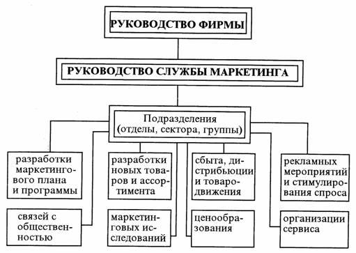 структурная схема организации образец - фото 4